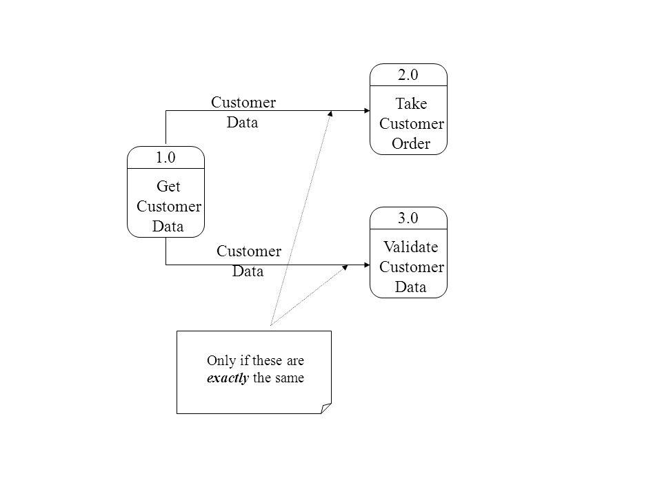 1.0 Get Customer Data 2.0 Take Customer Order 3.0 Validate Customer Data Customer Data Only if these are exactly the same Customer Data