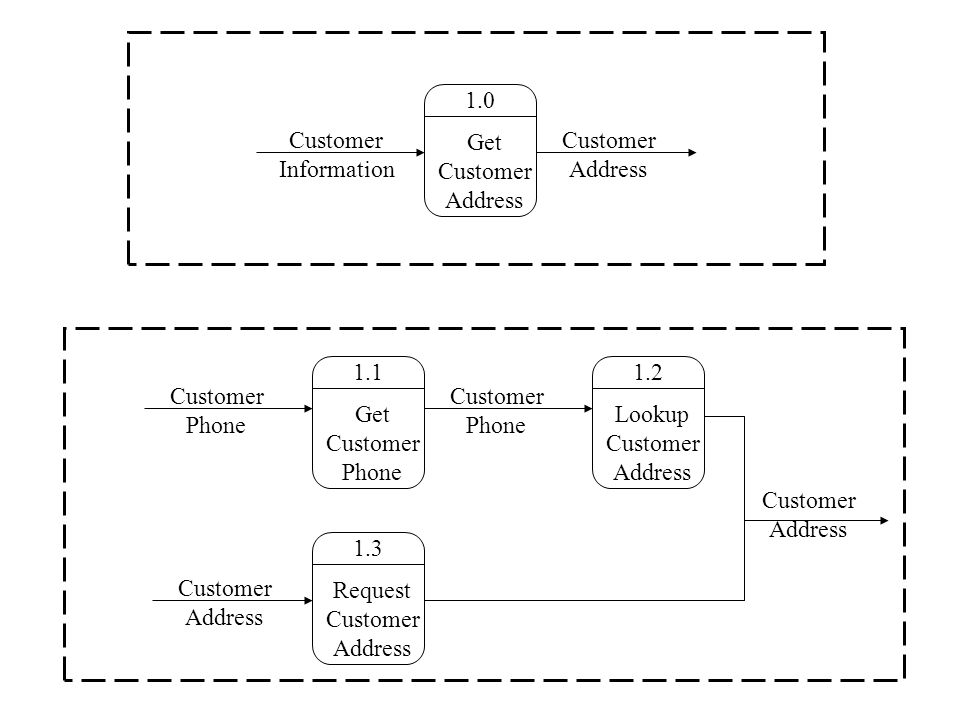 1.0 Get Customer Address Customer Information Customer Address 1.2 Lookup Customer Address 1.1 Get Customer Phone 1.3 Request Customer Address Customer Phone Customer Address Customer Phone Customer Address