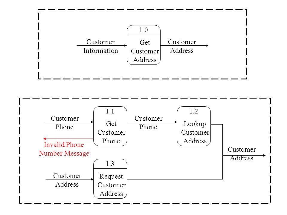 1.0 Get Customer Address Customer Information Customer Address 1.2 Lookup Customer Address 1.1 Get Customer Phone 1.3 Request Customer Address Customer Phone Customer Address Customer Phone Customer Address Invalid Phone Number Message