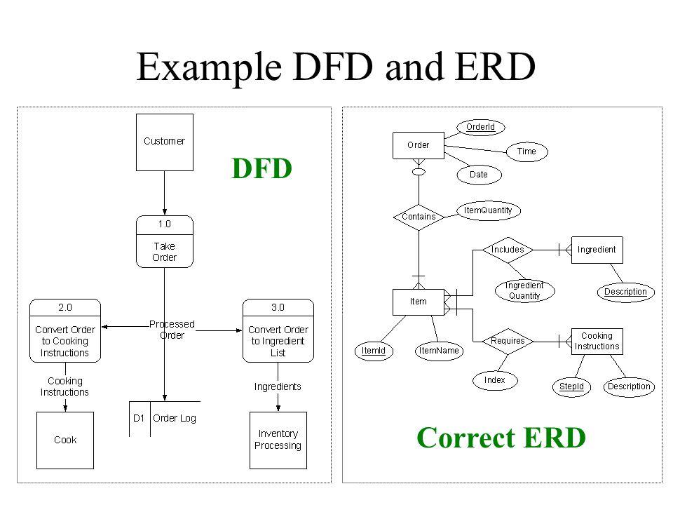 Example DFD and ERD Correct ERD DFD