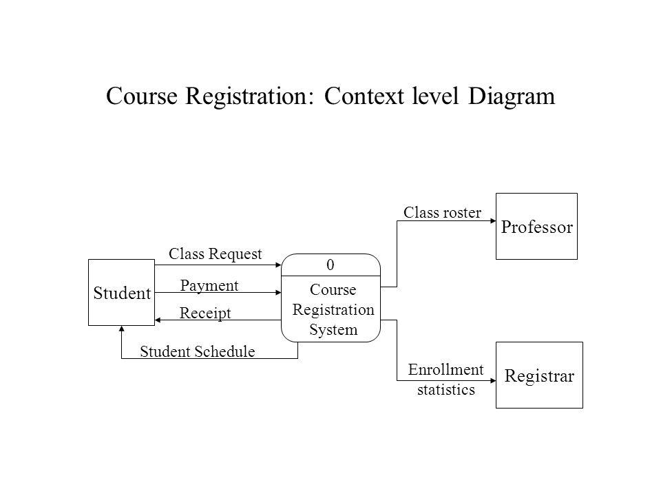 Course Registration: Context level Diagram 0 Course Registration System Student Registrar Professor Class Request Payment Receipt Student Schedule Class roster Enrollment statistics