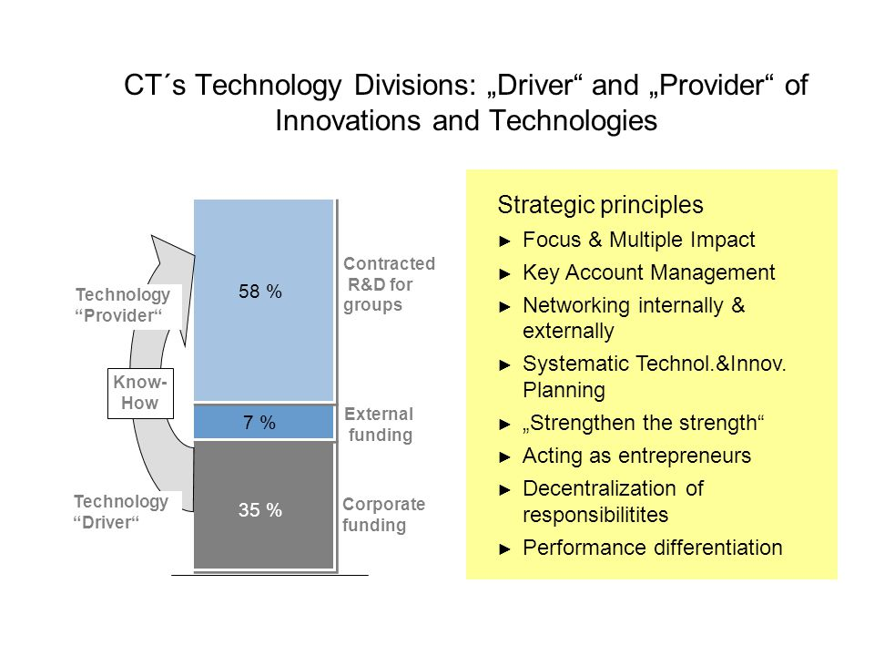"Contracted R&D for groups External funding Corporate funding 58 % 7 % 35 % Technology Provider Technology Driver Know- How CT´s Technology Divisions: ""Driver and ""Provider of Innovations and Technologies Strategic principles ► Focus & Multiple Impact ► Key Account Management ► Networking internally & externally ► Systematic Technol.&Innov."