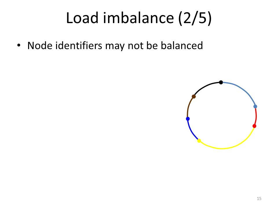 Load imbalance (2/5) Node identifiers may not be balanced 15