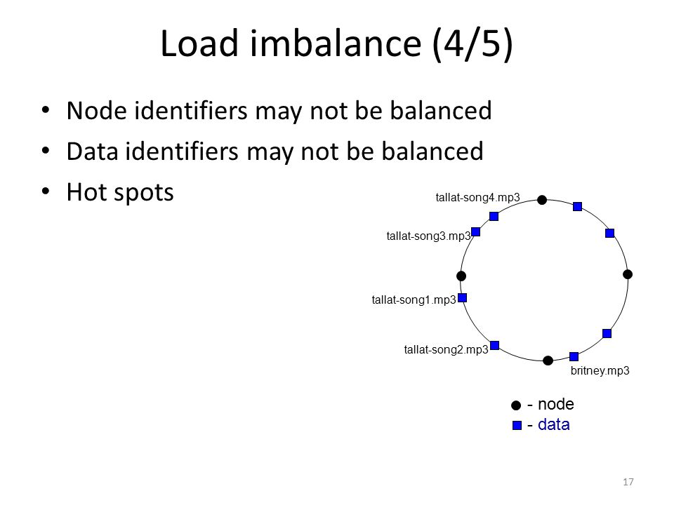 Load imbalance (4/5) Node identifiers may not be balanced Data identifiers may not be balanced Hot spots britney.mp3 - node - data tallat-song1.mp3 ta