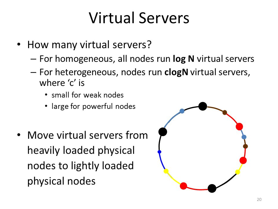 Virtual Servers How many virtual servers? – For homogeneous, all nodes run log N virtual servers – For heterogeneous, nodes run clogN virtual servers,