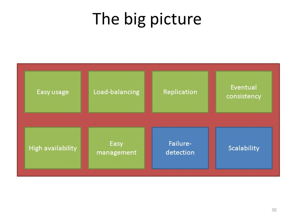 The big picture Easy usageLoad-balancingReplication High availability Easy management Failure- detection Eventual consistency Scalability 30