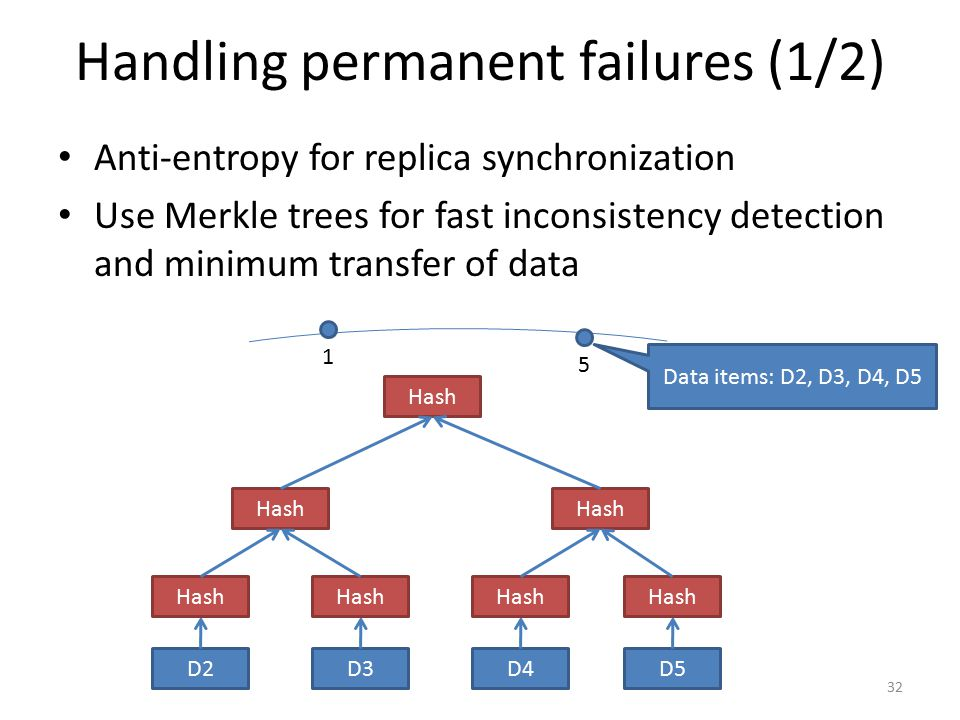 Handling permanent failures (1/2) Anti-entropy for replica synchronization Use Merkle trees for fast inconsistency detection and minimum transfer of d