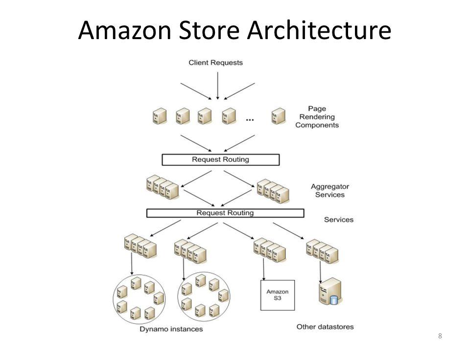 Amazon Store Architecture 8