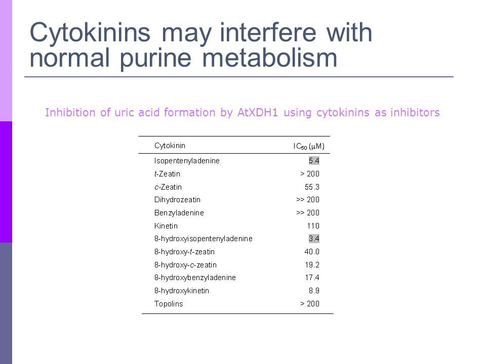 Cytokinins may interfere with normal purine metabolism Inhibition of uric acid formation by AtXDH1 using cytokinins as inhibitors