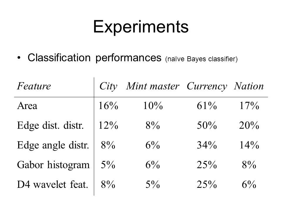 Experiments Classification performances (naïve Bayes classifier) FeatureCityMint masterCurrencyNation Area16%10%61%17% Edge dist.