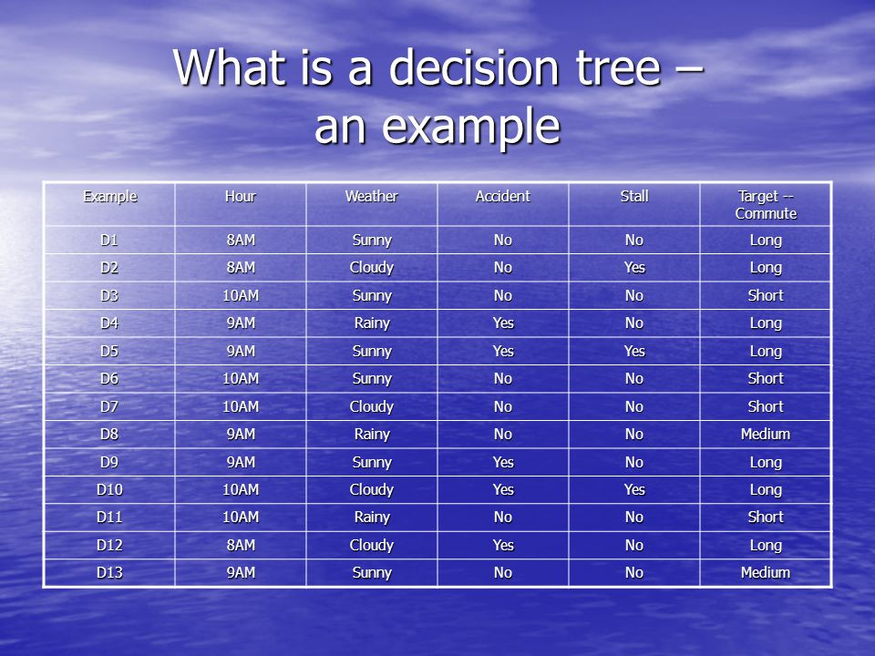 Decision Trees in games And as a god, you get to own a Creature.