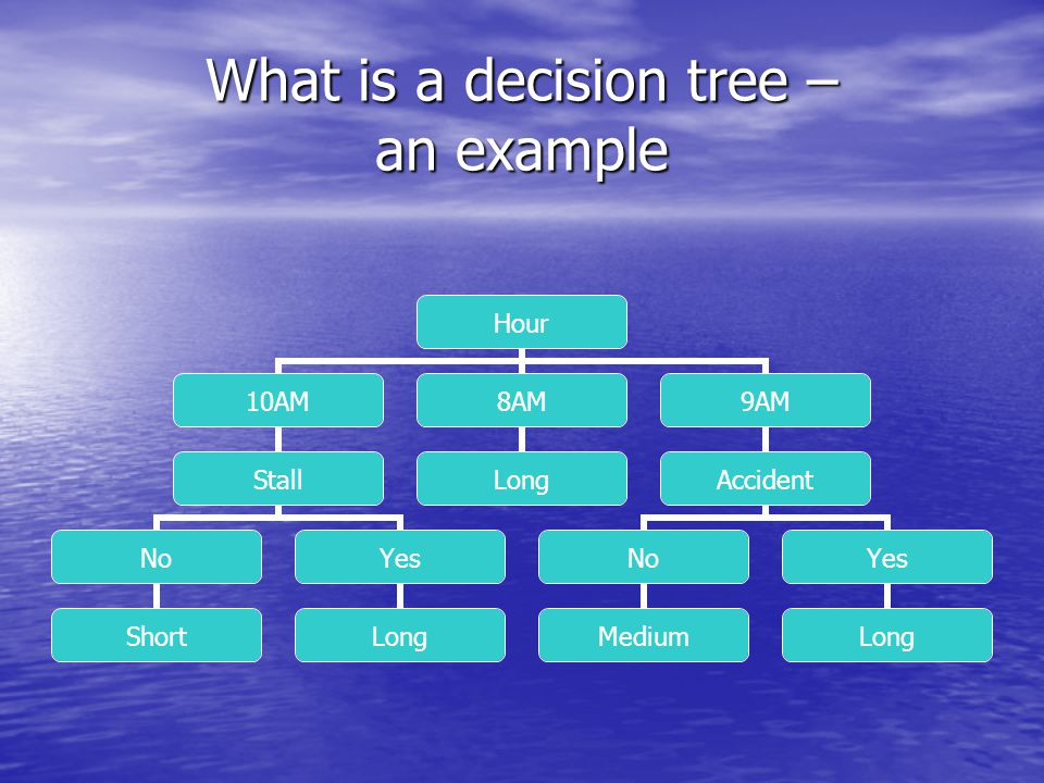 What is a decision tree – an example Hour 10AM Stall No Short Yes Long 8AM Long 9AM Accident No Medium Yes Long