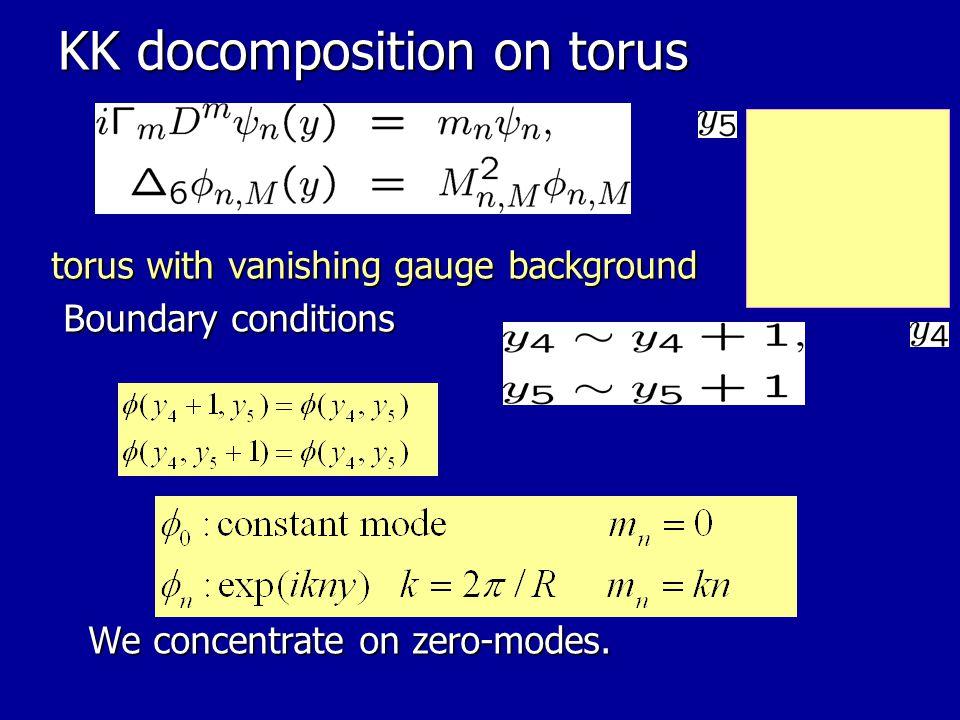 Zero-modes Zero-mode equation ⇒ non-trival zero-mode profile the number of zero-modes the number of zero-modes