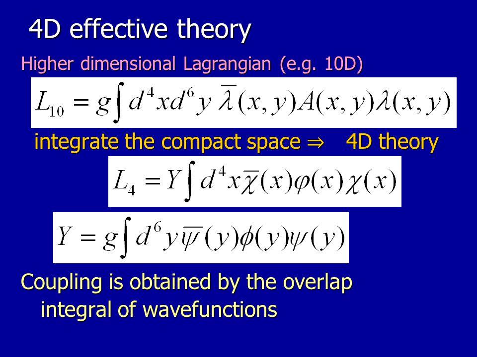 4.Massive modes Hamada, T.K. arXiv:1207.6867 Hamada, T.K.