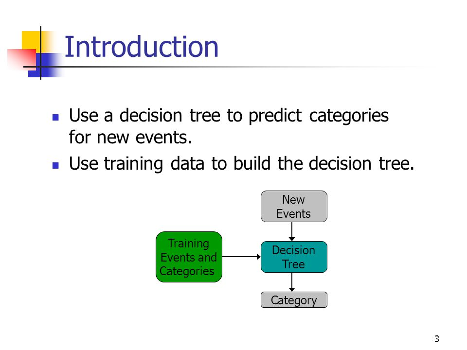 14 Top-Down Induction of Decision Trees ID3 1.A  the best decision attribute for next node 2.Assign A as decision attribute for node 3.For each value of A create new descendant 4.Sort training examples to leaf node according to the attribute value of the branch 5.If all training examples are perfectly classified (same value of target attribute) stop, else iterate over new leaf nodes.