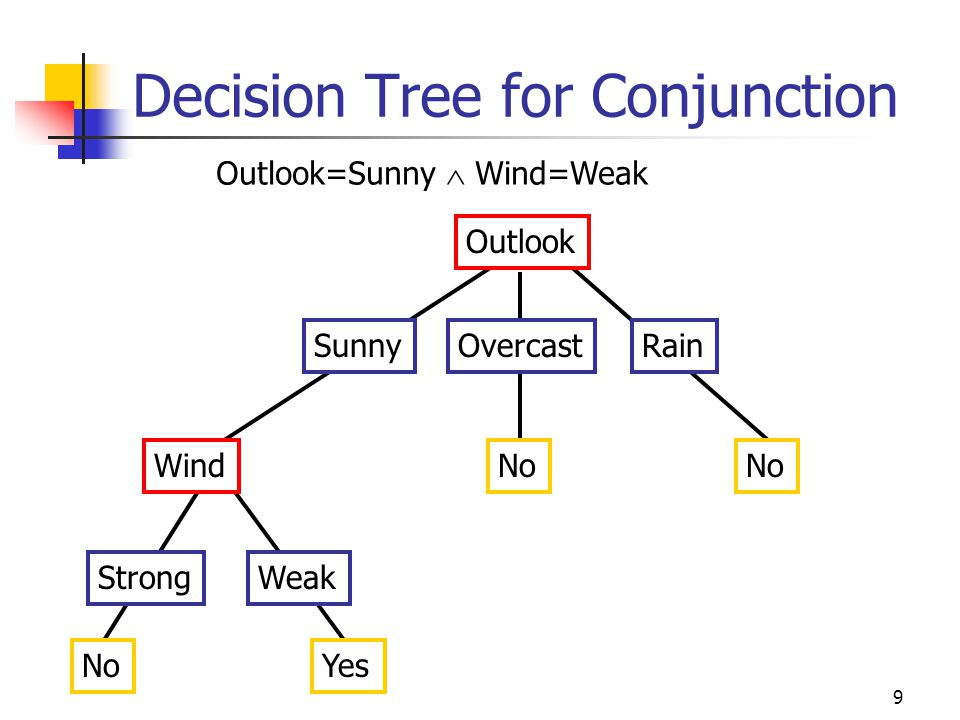 10 Decision Tree for Disjunction Outlook SunnyOvercastRain Yes Outlook=Sunny  Wind=Weak Wind StrongWeak NoYes Wind StrongWeak NoYes