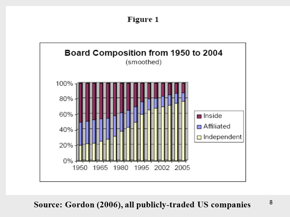 8 Source: Gordon (2006), all publicly-traded US companies