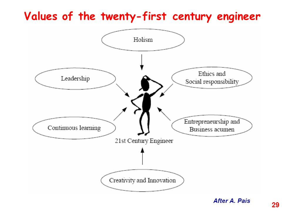 29 Values of the twenty-first century engineer After A. Pais