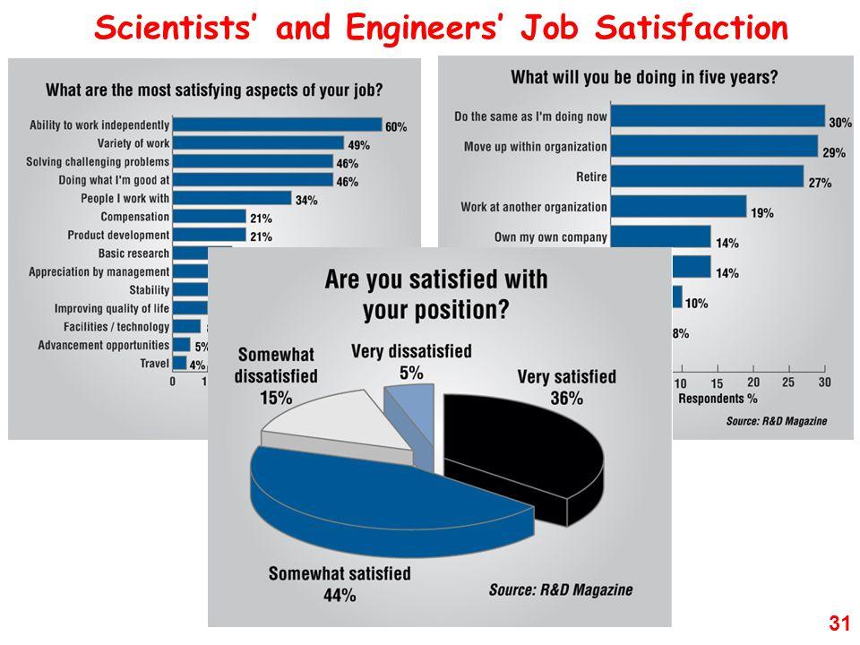 31 Scientists' and Engineers' Job Satisfaction