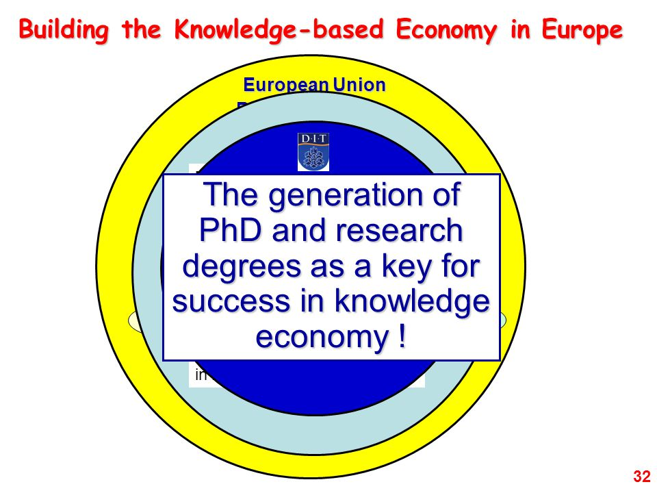 32 The Knowledge-based Economy:  knowledge as a product  knowledge workers Building the Knowledge-based Economy in Europe European Union Research Policy – Lisbon Strategy Growth and Jobs Innovation Education Research  target for R&D: 2.5% GNP by 2010,  ranking in top six countries in scientific publications and citations,  researchers as proportion of total employment doubling,  a doubling of enterprises performing R&D and of sales/exports from products/processes,  university patenting, spin-out and licensing activity comparable to norms of leading US institutions 'Building Ireland's Knowledge Economy' (2004) The Report of the Expert Group on Future Skills Needs said that by 2010 we will require an increase in the Irish research population from 10,200 (measured in 2003) to 18,300 (in 2010).