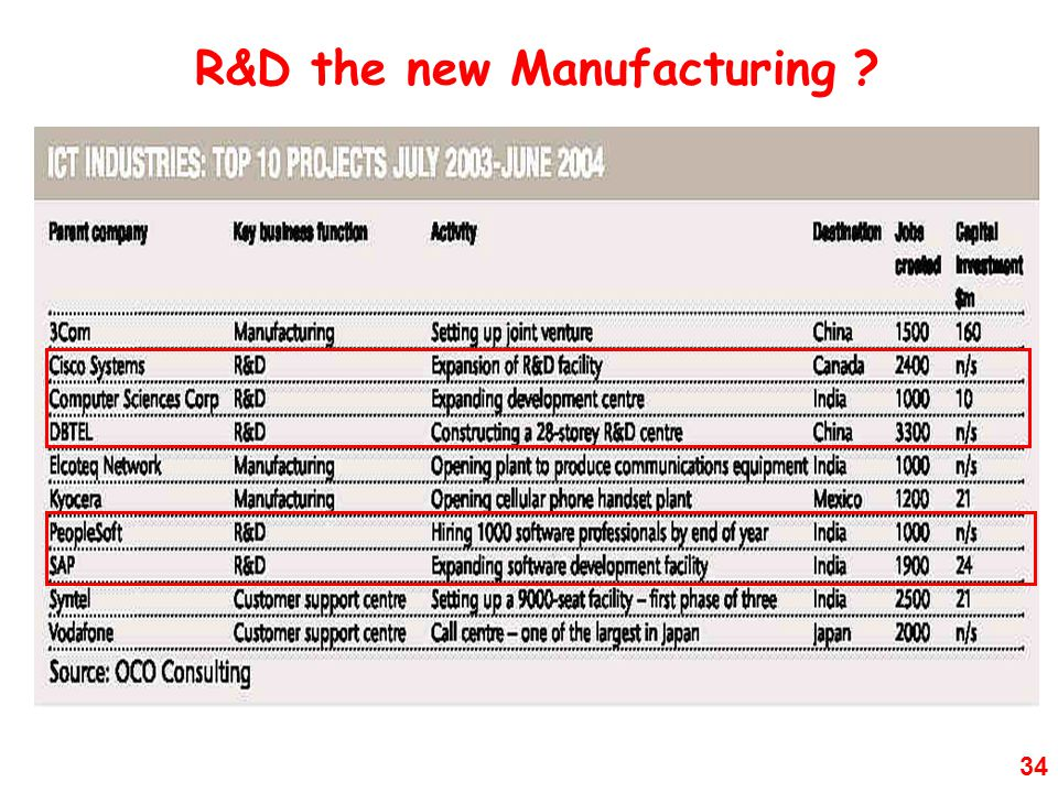 34 R&D the new Manufacturing ?