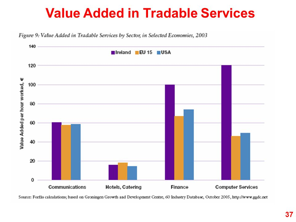 37 Value Added in Tradable Services