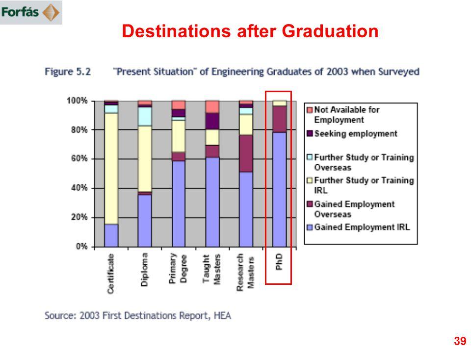 39 Destinations after Graduation