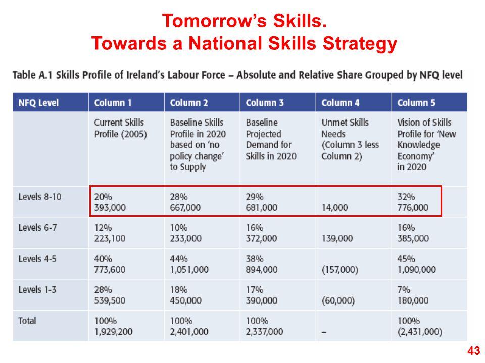 43 Tomorrow's Skills. Towards a National Skills Strategy
