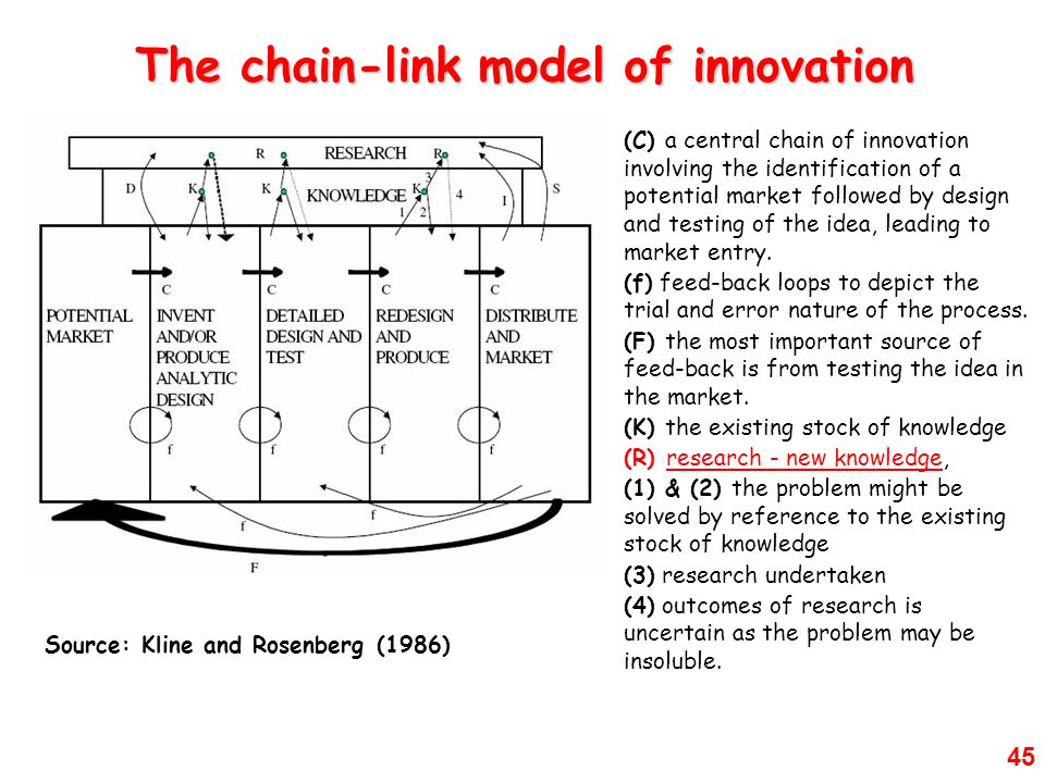 45 Source: Kline and Rosenberg (1986) (C) a central chain of innovation involving the identification of a potential market followed by design and testing of the idea, leading to market entry.