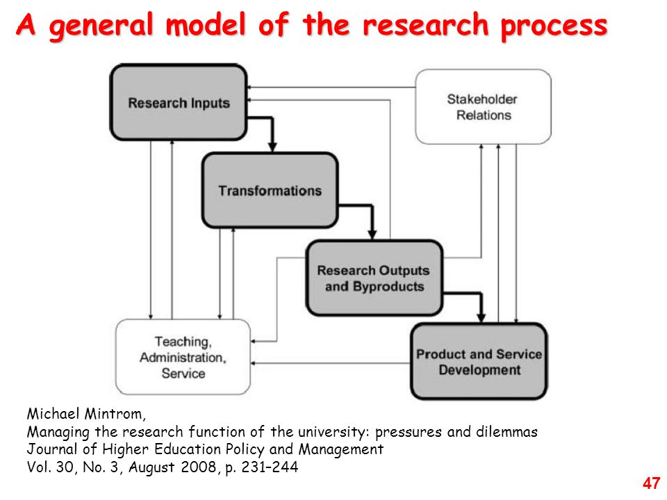 47 A general model of the research process Michael Mintrom, Managing the research function of the university: pressures and dilemmas Journal of Higher Education Policy and Management Vol.