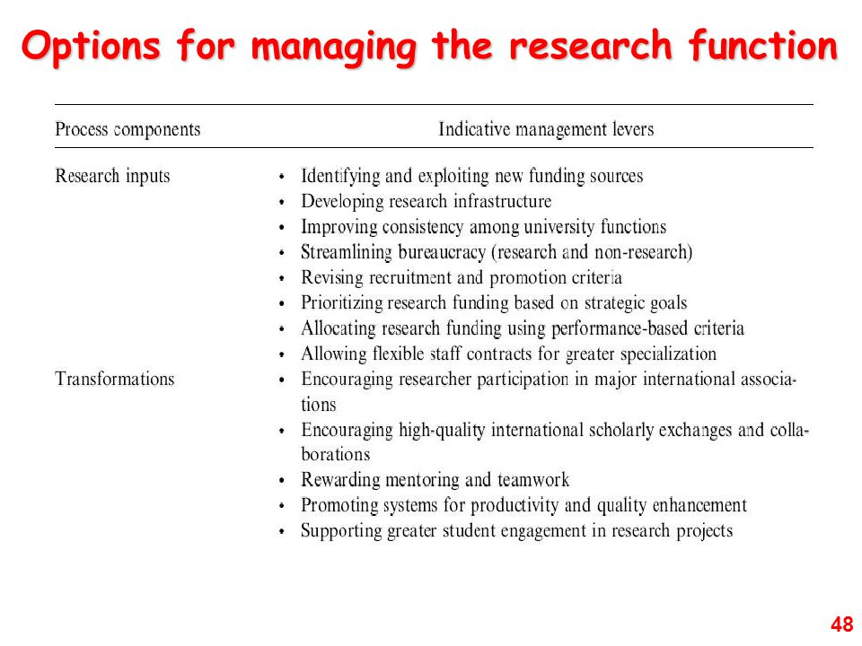 48 Options for managing the research function
