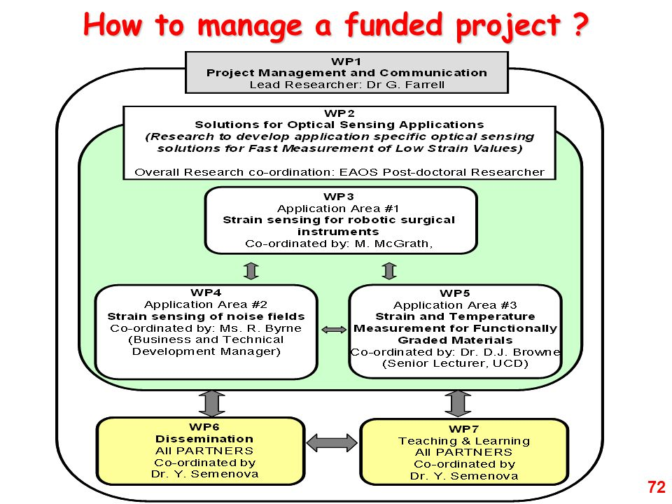 72 How to manage a funded project ?