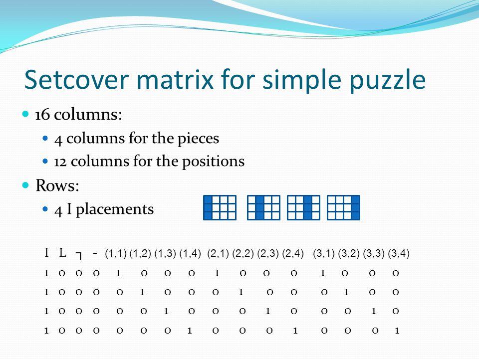 Setcover matrix for simple puzzle 16 columns: 4 columns for the pieces 12 columns for the positions Rows: 4 I placements I L ┐ - (1,1) (1,2) (1,3) (1,