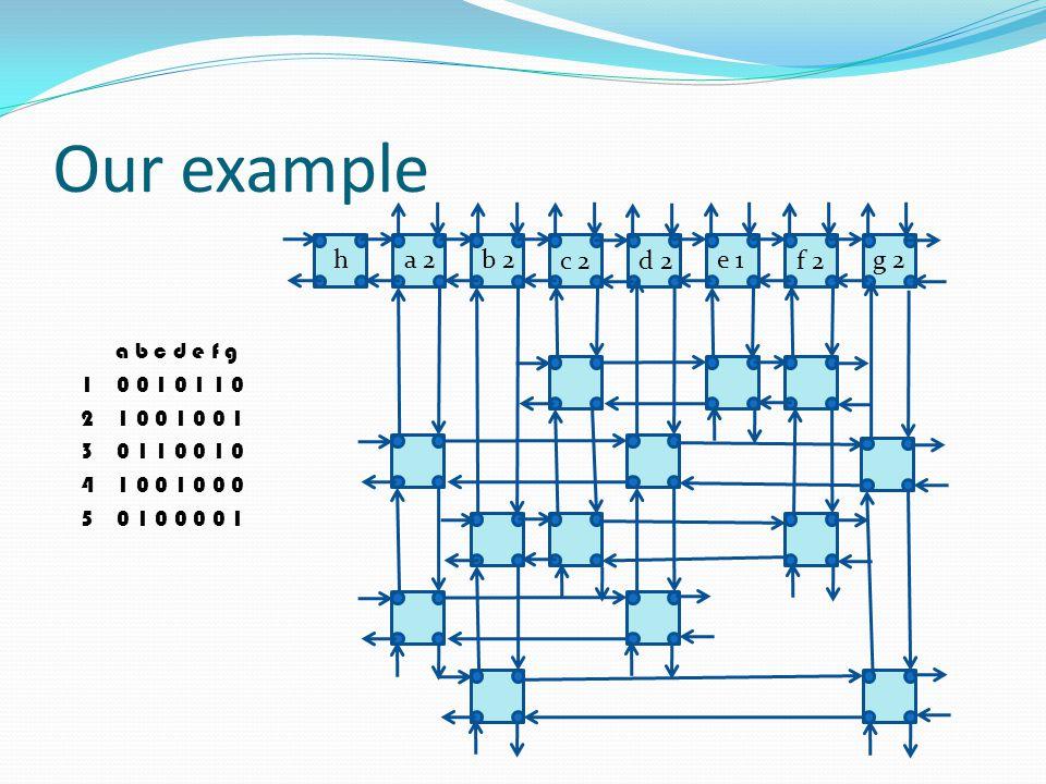 Our example a b c d e f g 1 0 0 1 0 1 1 0 2 1 0 0 1 0 0 1 3 0 1 1 0 0 1 0 4 1 0 0 1 0 0 0 5 0 1 0 0 0 0 1 h a 2 b 2 c 2 d 2 e 1 f 2 g 2