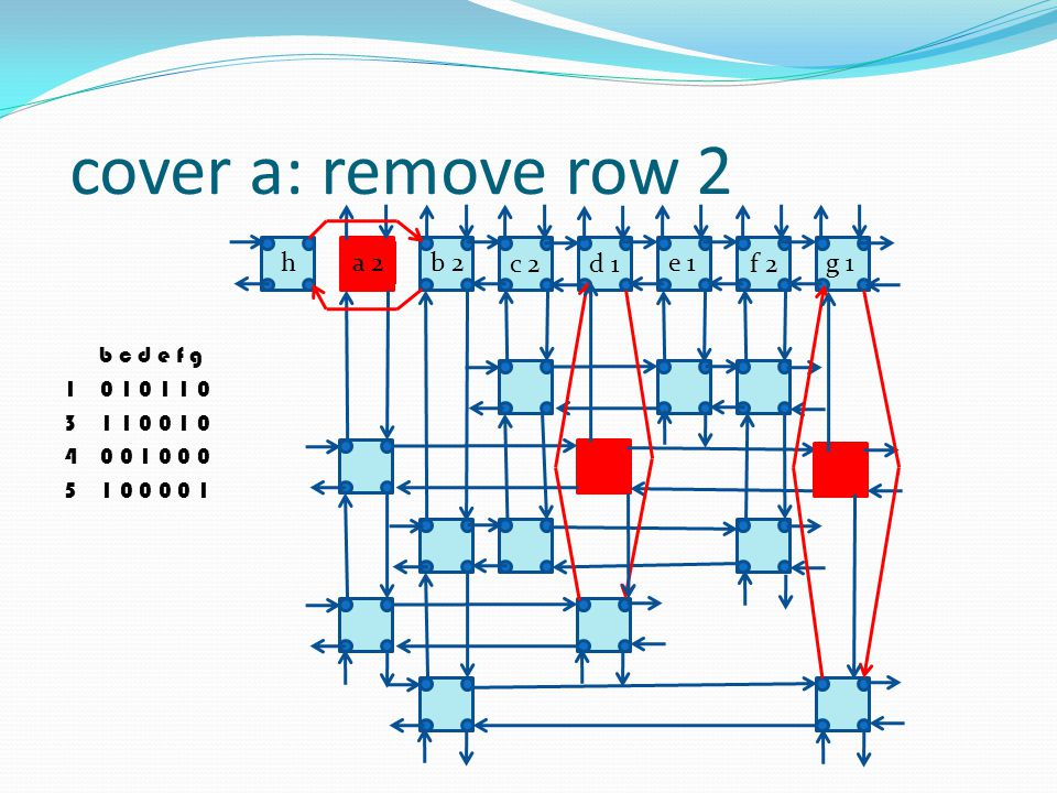 cover a: remove row 2 h a 2 b 2 c 2 d 1 e 1 f 2 g 1 b c d e f g 1 0 1 0 1 1 0 3 1 1 0 0 1 0 4 0 0 1 0 0 0 5 1 0 0 0 0 1
