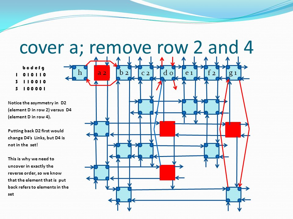 cover a; remove row 2 and 4 h a 2 b 2 c 2 d 0 e 1 f 2 g 1 b c d e f g 1 0 1 0 1 1 0 3 1 1 0 0 1 0 5 1 0 0 0 0 1 Notice the asymmetry in D2 (element D