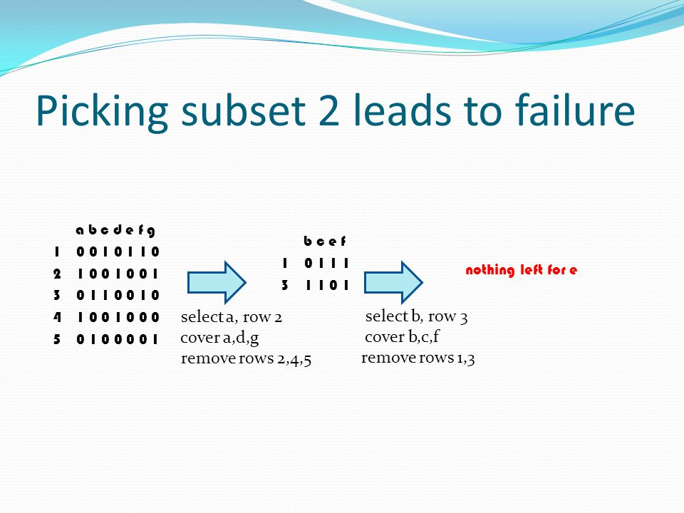 Picking subset 2 leads to failure a b c d e f g 1 0 0 1 0 1 1 0 2 1 0 0 1 0 0 1 3 0 1 1 0 0 1 0 4 1 0 0 1 0 0 0 5 0 1 0 0 0 0 1 select a, row 2 cover