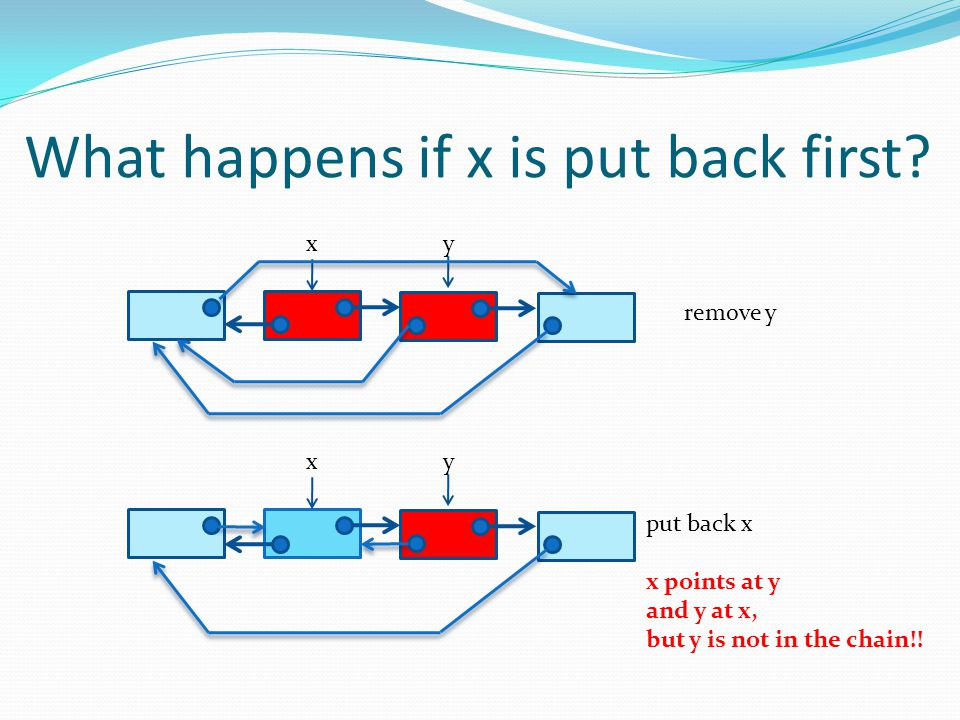 What happens if x is put back first? xy remove y xy put back x x points at y and y at x, but y is not in the chain!!