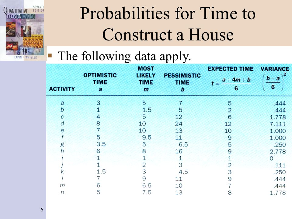 6 Probabilities for Time to Construct a House  The following data apply.