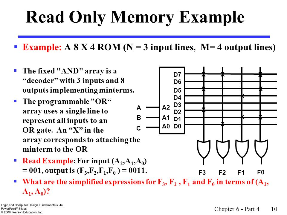  Example: A 8 X 4 ROM (N = 3 input lines, M= 4 output lines)  The fixed