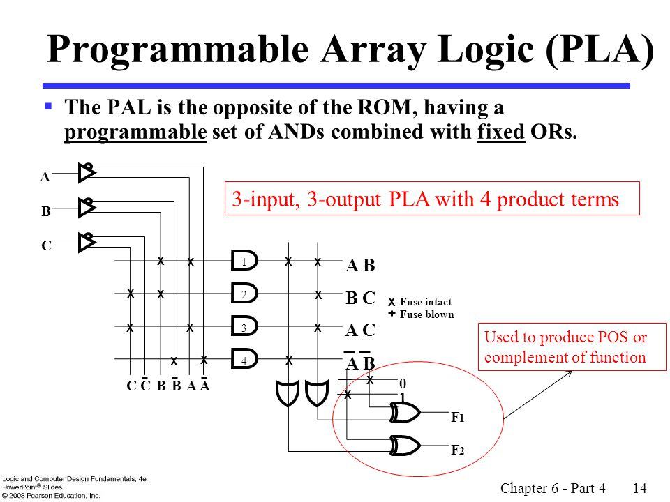 Chapter 6 - Part 4 14 Programmable Array Logic (PLA)  The PAL is the opposite of the ROM, having a programmable set of ANDs combined with fixed ORs.