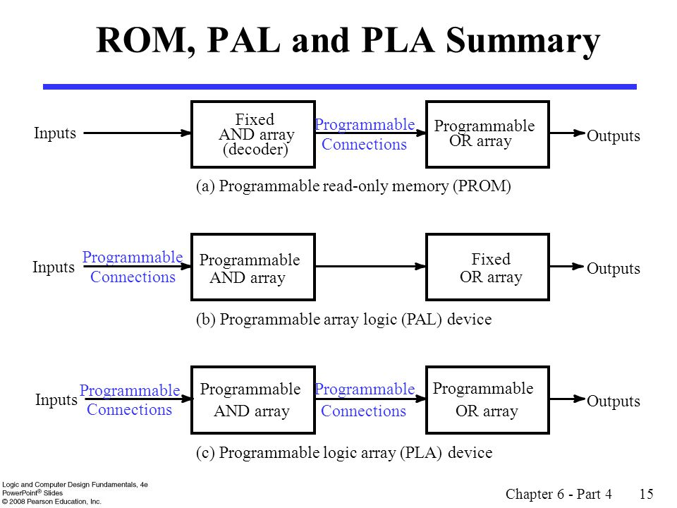 Chapter 6 - Part 4 15 ROM, PAL and PLA Summary (a) Programmable read-only memory (PROM) Inputs Fixed AND array (decoder) Programmable OR array Outputs
