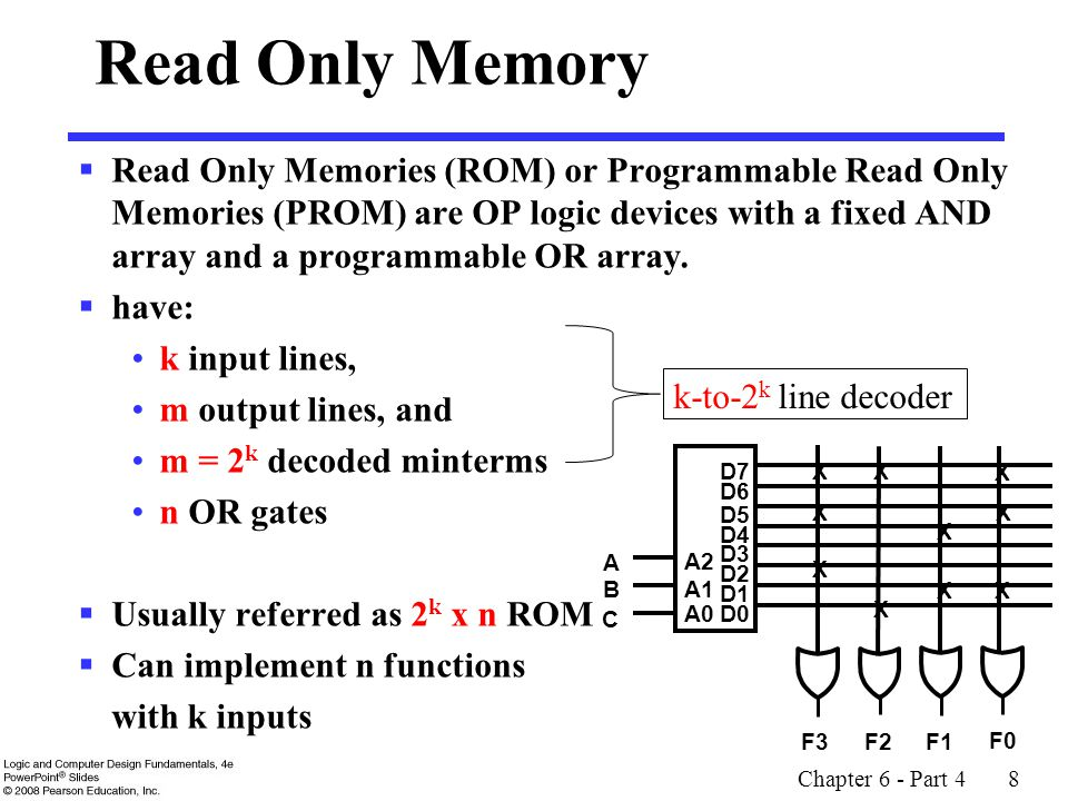 Chapter 6 - Part 4 8 Read Only Memory  Read Only Memories (ROM) or Programmable Read Only Memories (PROM) are OP logic devices with a fixed AND array