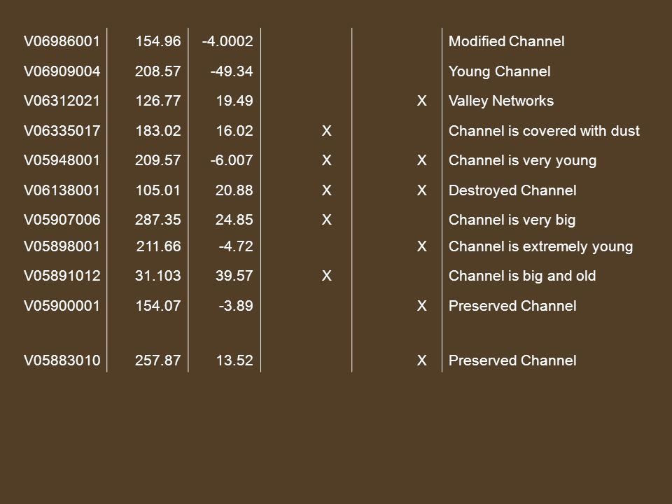 V06986001154.96-4.0002Modified Channel V06909004208.57-49.34Young Channel V06312021126.7719.49 XValley Networks V06335017183.0216.02 XChannel is covered with dust V05948001209.57-6.007 X XChannel is very young V06138001105.0120.88 X XDestroyed Channel V05907006287.3524.85 XChannel is very big V05898001211.66-4.72 XChannel is extremely young V0589101231.10339.57 XChannel is big and old V05900001154.07-3.89 XPreserved Channel V05883010257.8713.52 XPreserved Channel