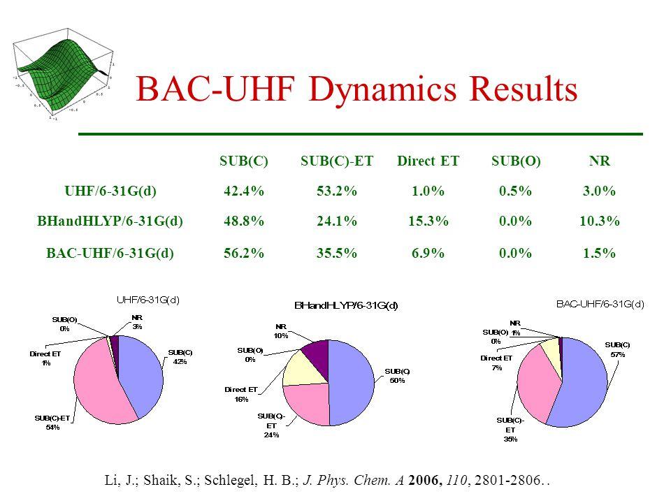 BAC-UHF Dynamics Results SUB(C)SUB(C)-ETDirect ETSUB(O)NR UHF/6-31G(d)42.4%53.2%1.0%0.5%3.0% BHandHLYP/6-31G(d)48.8%24.1%15.3%0.0%10.3% BAC-UHF/6-31G(d)56.2%35.5%6.9%0.0%1.5% Table 2.