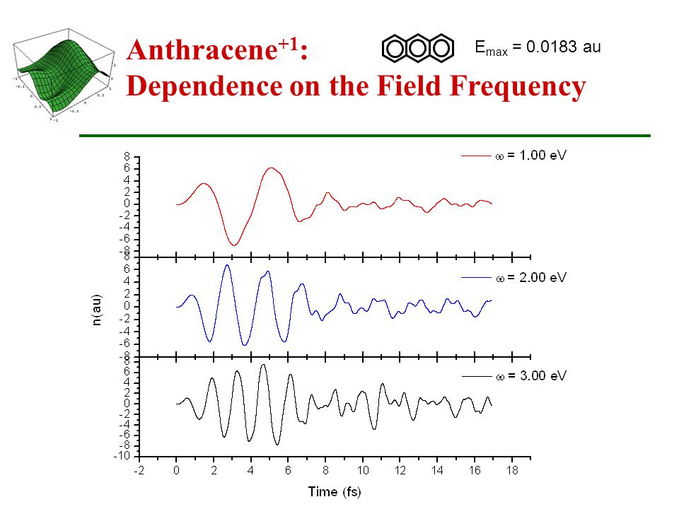 Anthracene +1 : Dependence on the Field Frequency E max = 0.0183 au