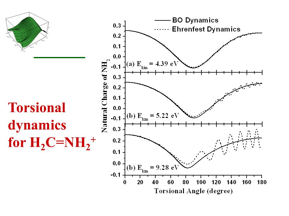 Torsional dynamics for H 2 C=NH 2 +