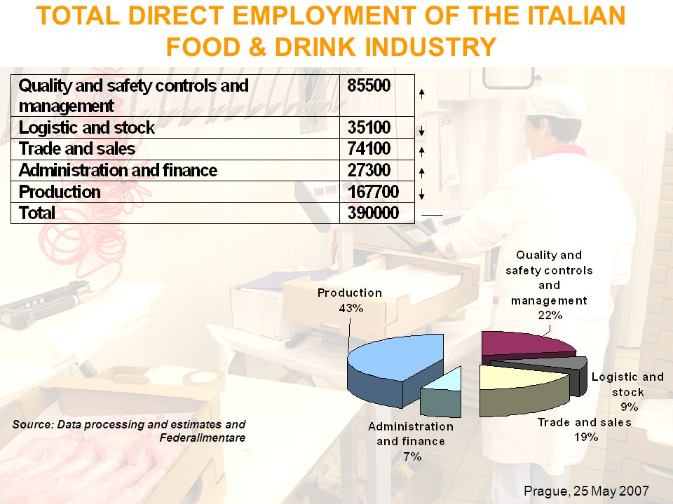 TOTAL DIRECT EMPLOYMENT OF THE ITALIAN FOOD & DRINK INDUSTRY Source: Data processing and estimates and Federalimentare Prague, 25 May 2007