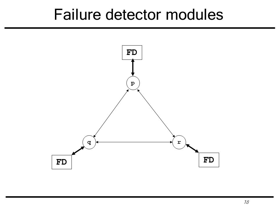 18 Failure detector modules p FD qr