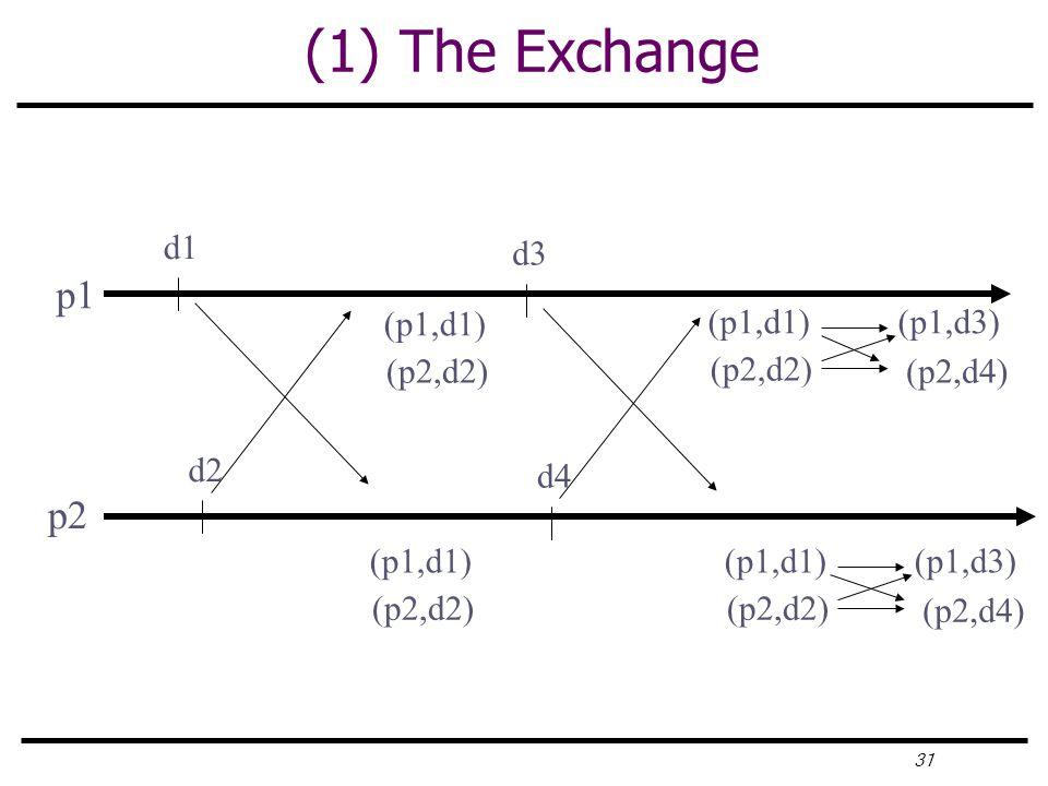 31 (1) The Exchange p1 d1 p2 d2 (p1,d1) (p2,d2) (p1,d1) (p2,d2) d3 d4 (p1,d1) (p2,d2) (p1,d3) (p2,d4) (p1,d1) (p2,d2) (p1,d3) (p2,d4)